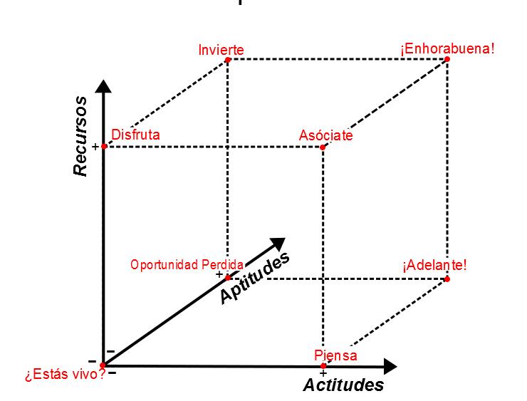 grafica cubo del emprendimiento