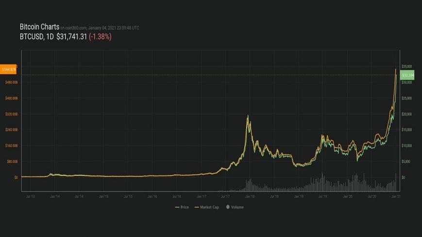 maximos-historicos.bitcoin