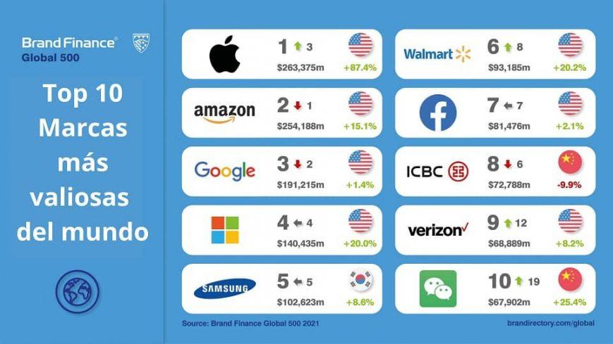 top-10-de-las-marcas-mas-valiosas-del-mundo-2021