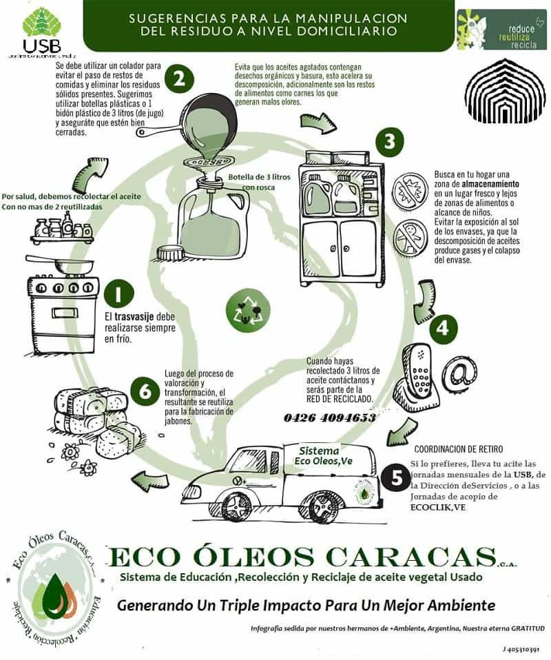 infografia-eco-oleos-caracas