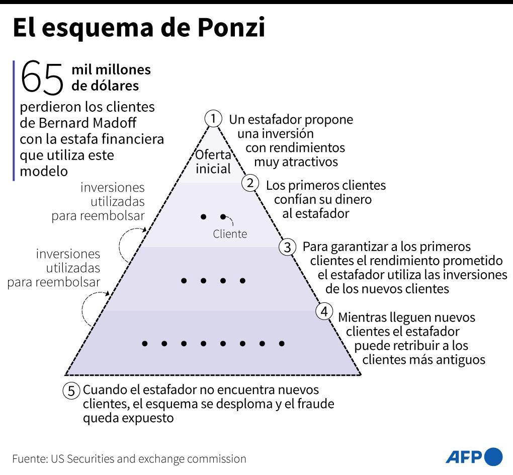 Estafa piramidal de Bernie Madoff