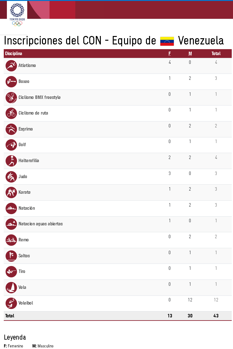 lista de atletas venezolanos